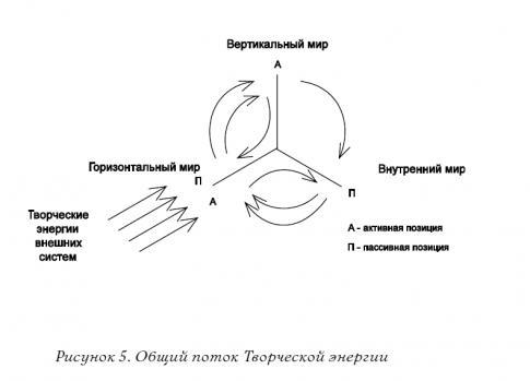 2.12.2 Энергетическое взаимодействие трёх измерений рис 5.jpg