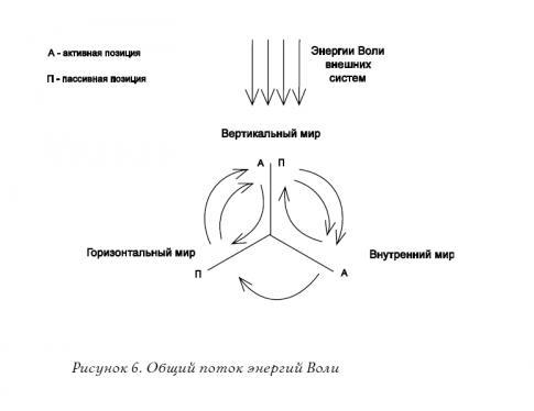 2.12.3 Энергетическое взаимодействие трёх измерений рис 6.jpg