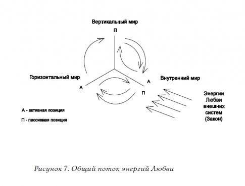 2.12.4 Энергетическое взаимодействие трёх измерений рис 7.jpg